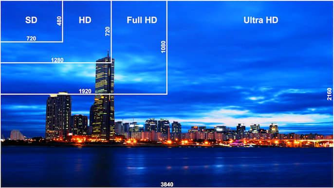 photo montrant les différentes résolutions d'une caméra de surveillance